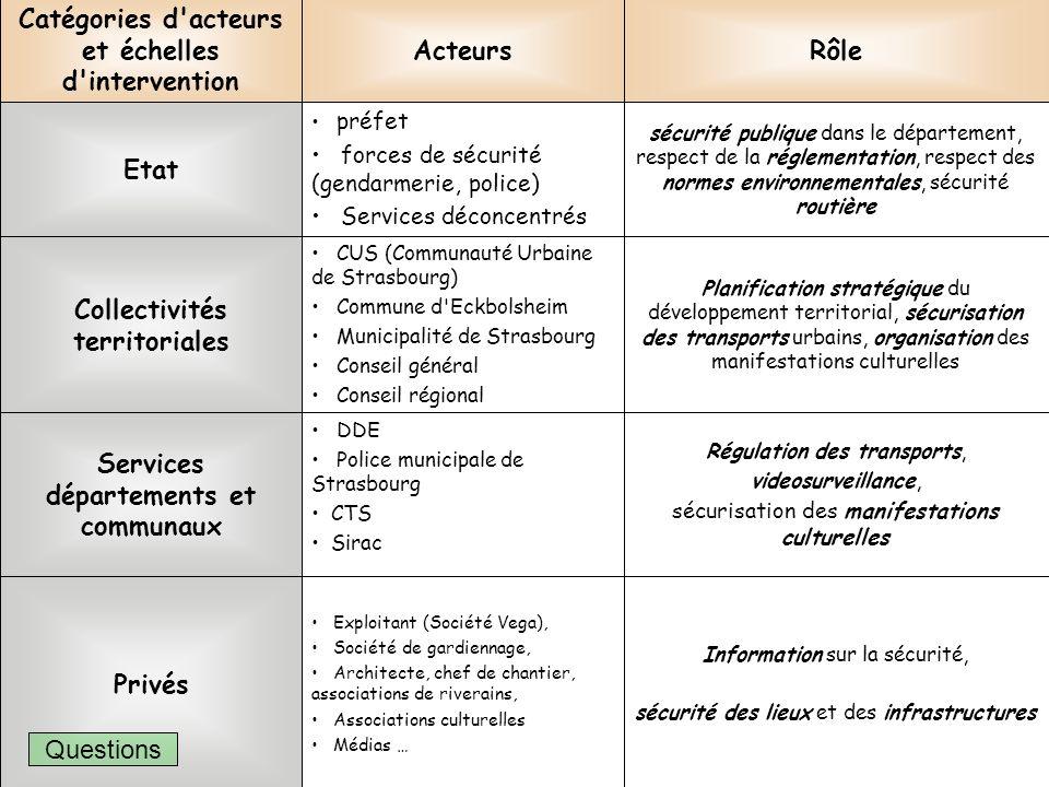 Catégories d acteurs et échelles d intervention Acteurs Rôle