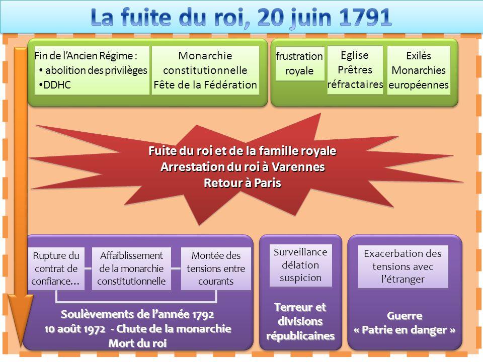 La fuite du roi, 20 juin 1791 Fuite du roi et de la famille royale