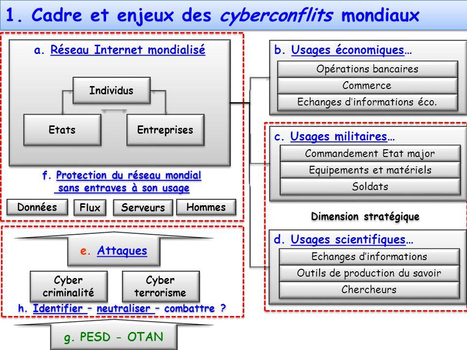 1. Cadre et enjeux des cyberconflits mondiaux
