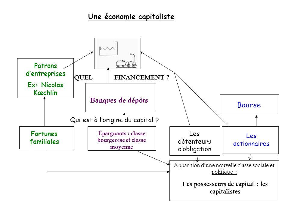 Une économie capitaliste