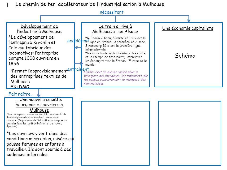 I Le chemin de fer, accélérateur de l'industrialisation à Mulhouse. nécessitent. Développement de l'industrie à Mulhouse.