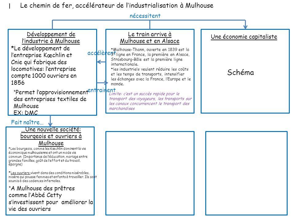 ILe chemin de fer, accélérateur de l'industrialisation à Mulhouse. nécessitent. Développement de l'industrie à Mulhouse.