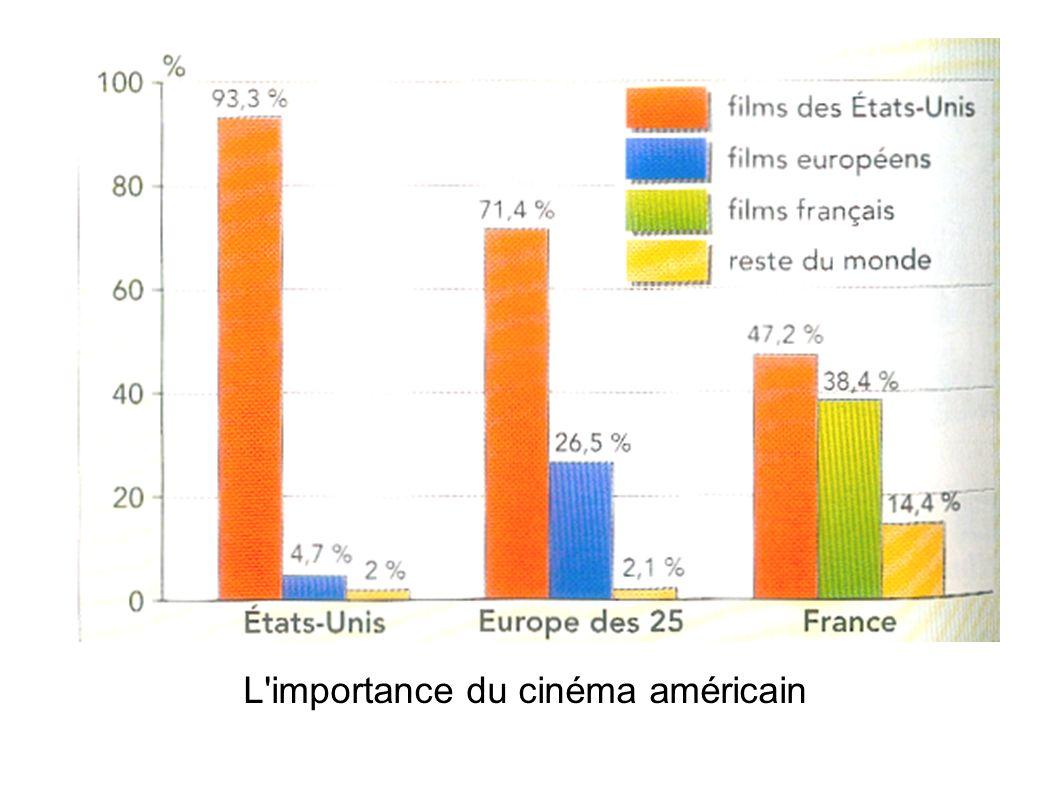 L importance du cinéma américain