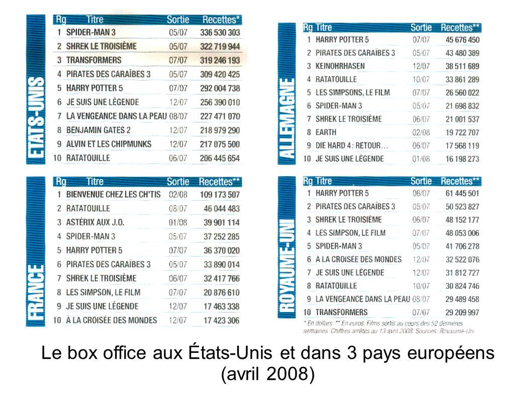 Le box office aux États-Unis et dans 3 pays européens (avril 2008)