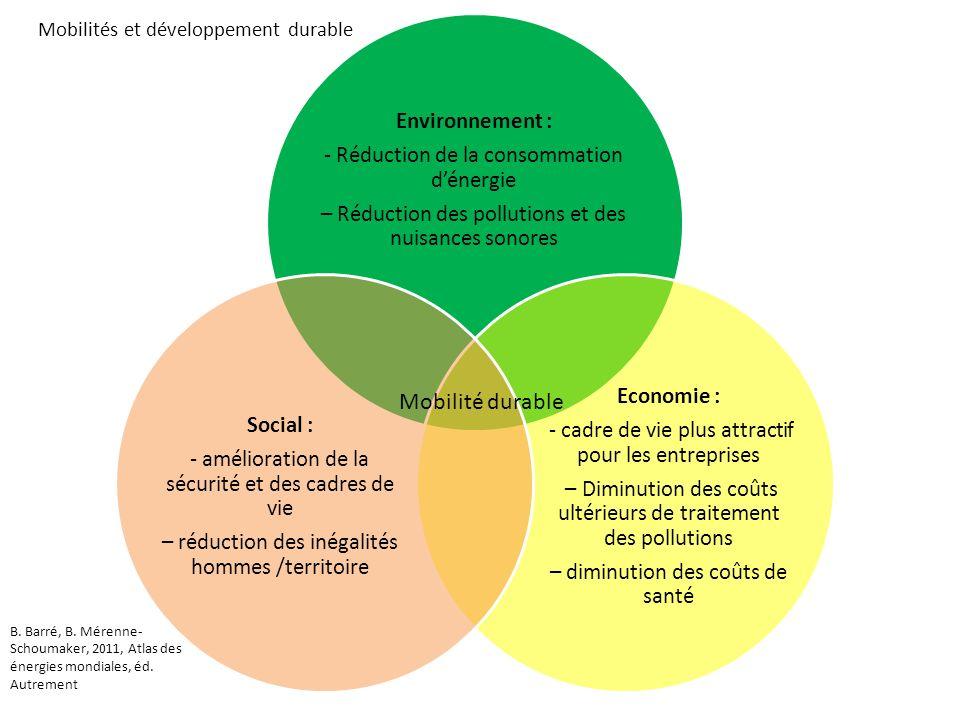 Mobilité durable Environnement :