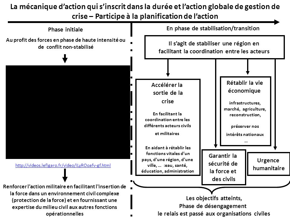 La mécanique d'action qui s'inscrit dans la durée et l'action globale de gestion de crise – Participe à la planification de l'action