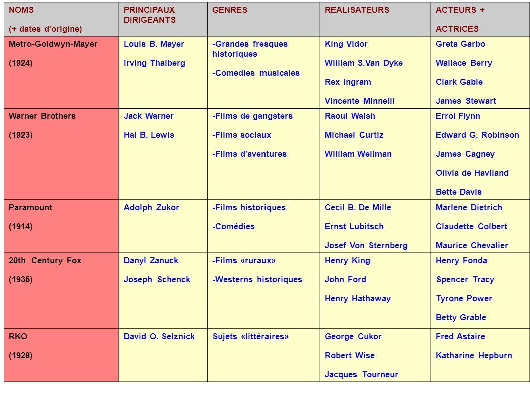 NOMS (+ dates d origine) PRINCIPAUX DIRIGEANTS. GENRES. REALISATEURS. ACTEURS + ACTRICES. Metro-Goldwyn-Mayer.