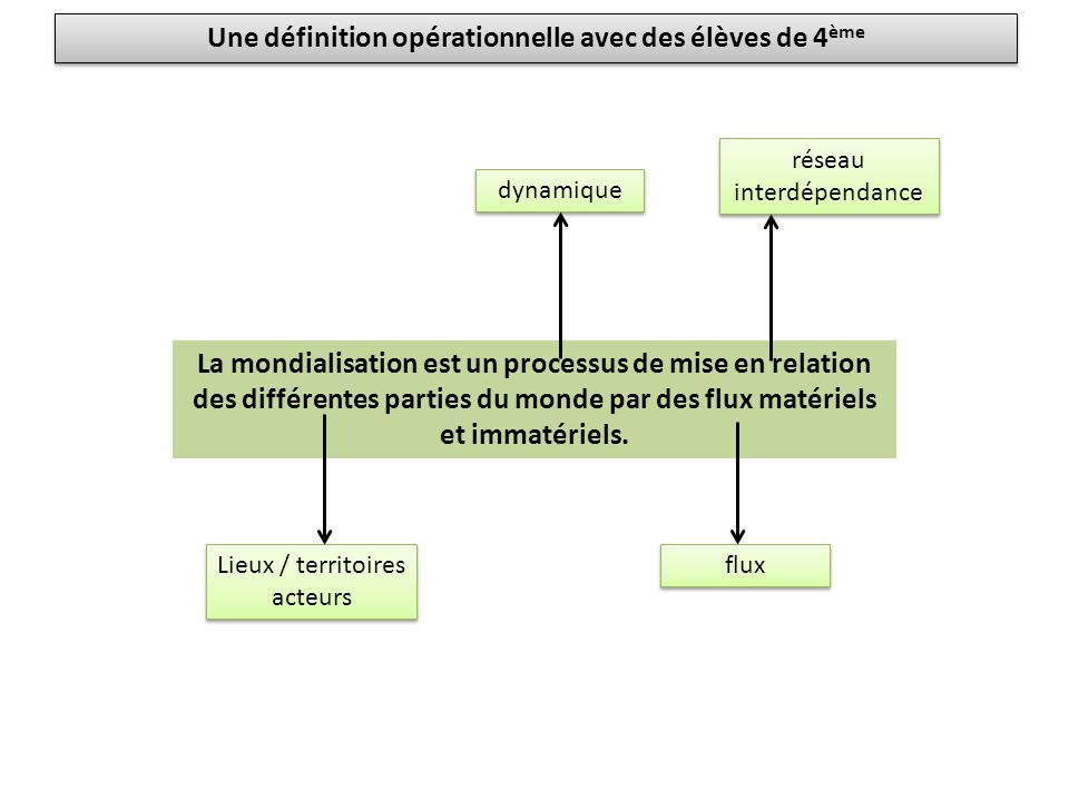 Une définition opérationnelle avec des élèves de 4ème