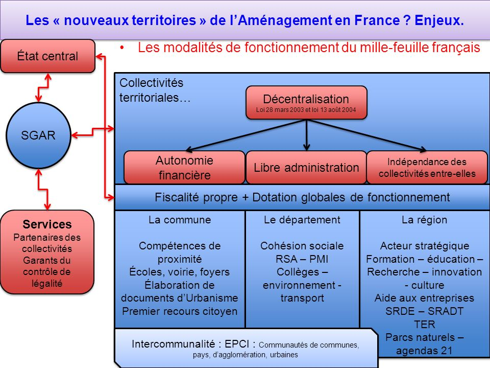 Les « nouveaux territoires » de l'Aménagement en France Enjeux.