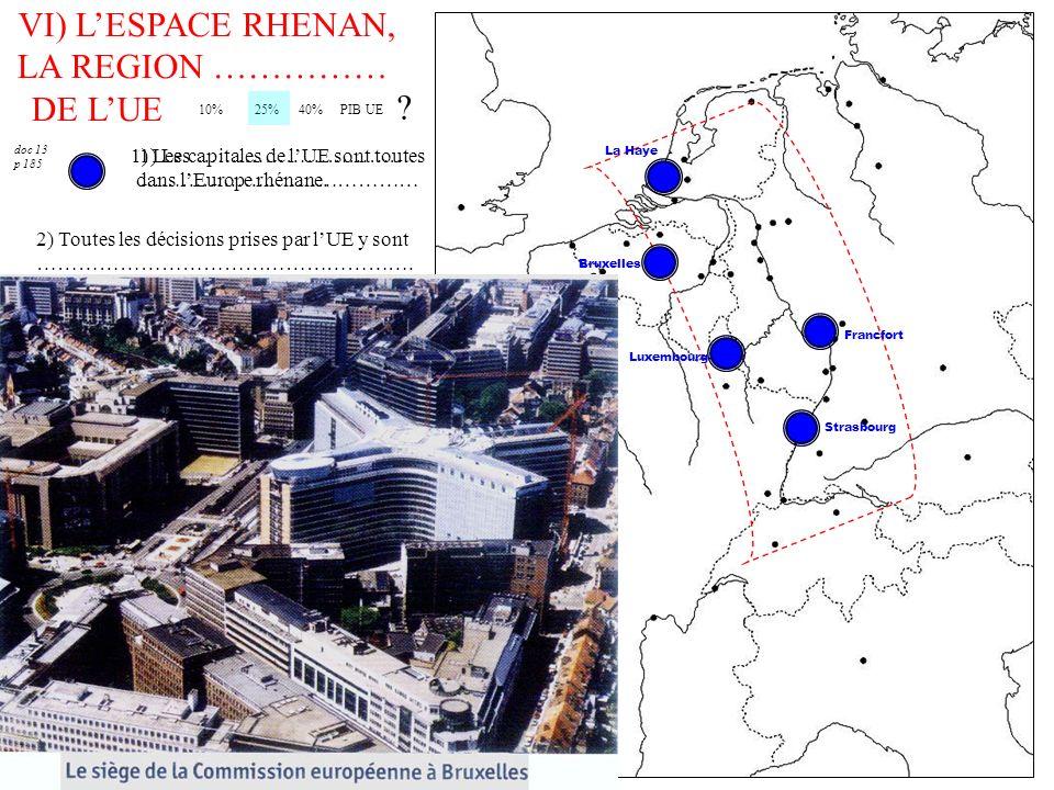 VI) L'ESPACE RHENAN, LA REGION …………… DE L'UE 10% 25% 40% PIB UE
