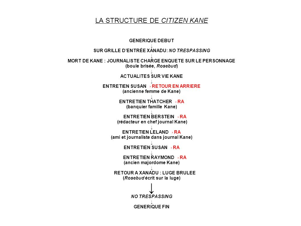 LA STRUCTURE DE CITIZEN KANE