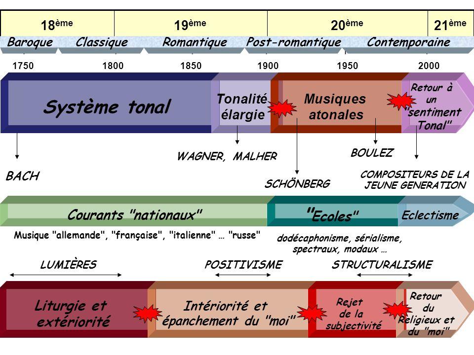 COMPOSITEURS DE LA JEUNE GENERATION dodécaphonisme, sérialisme,