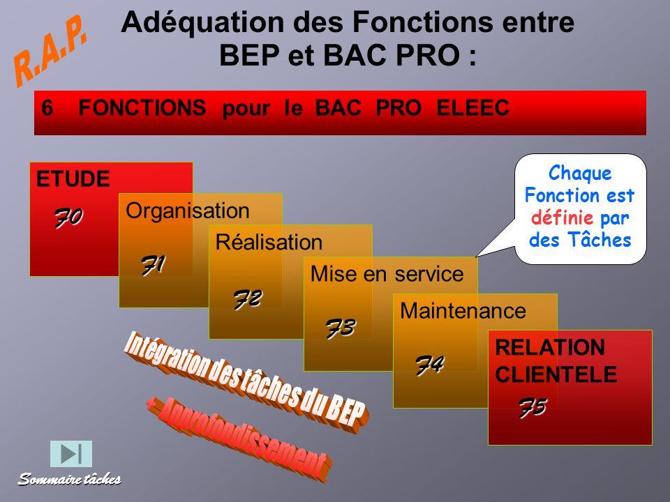 Adéquation des Fonctions entre BEP et BAC PRO :