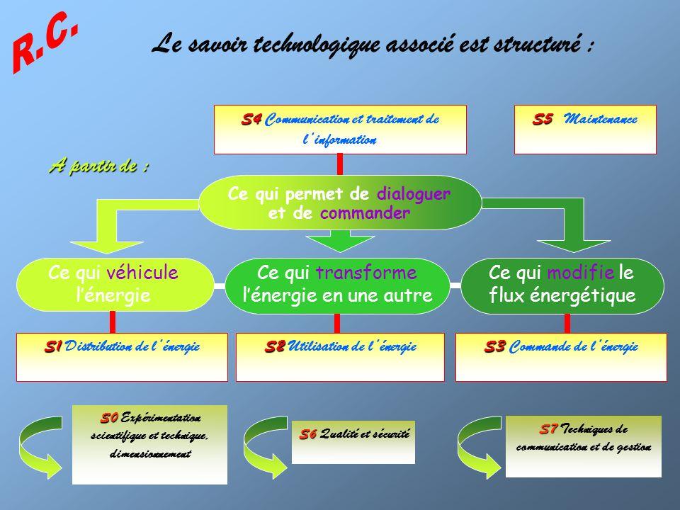 Le savoir technologique associé est structuré :