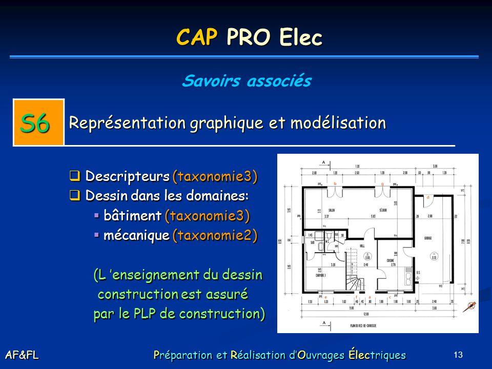 S6 CAP PRO Elec Représentation graphique et modélisation