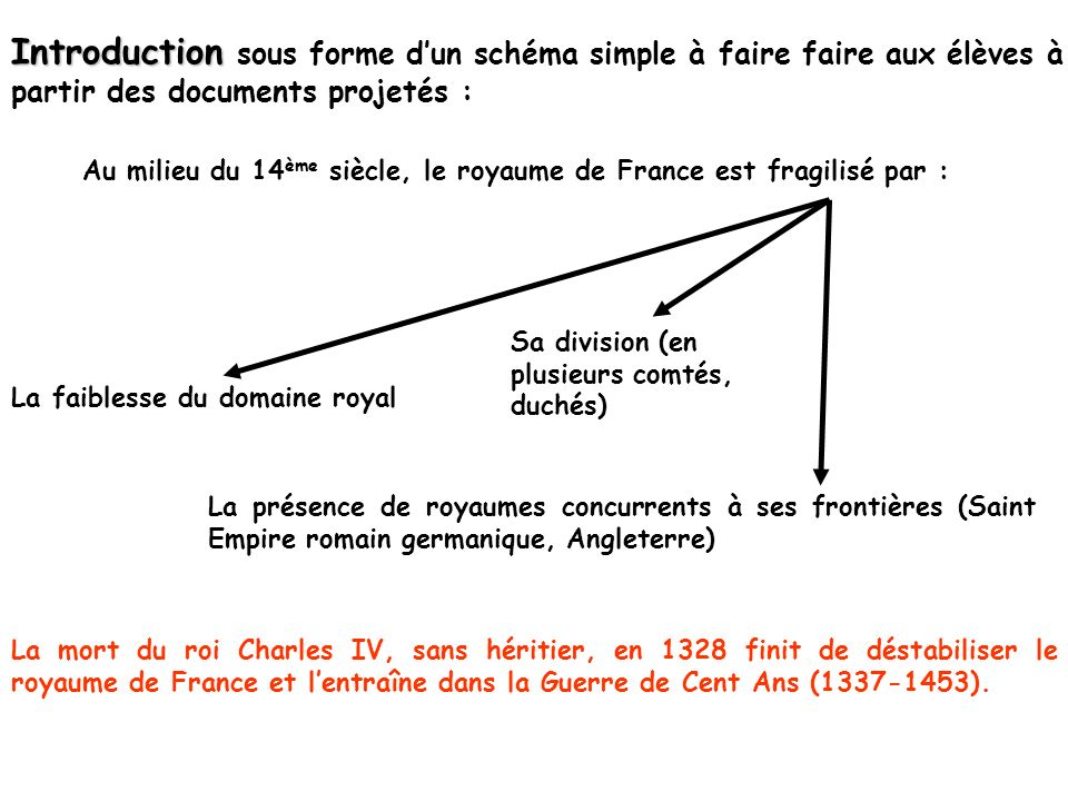 Introduction sous forme d'un schéma simple à faire faire aux élèves à