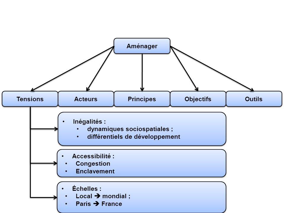 Aménager Tensions. Acteurs. Principes. Objectifs. Outils. Inégalités : dynamiques sociospatiales ;