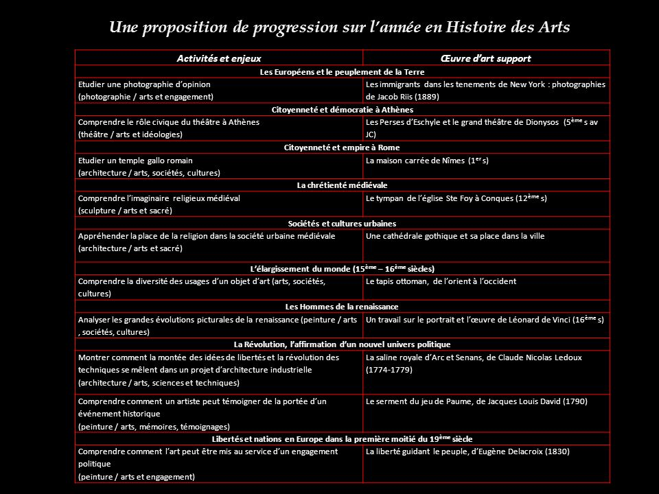 Une proposition de progression sur l'année en Histoire des Arts