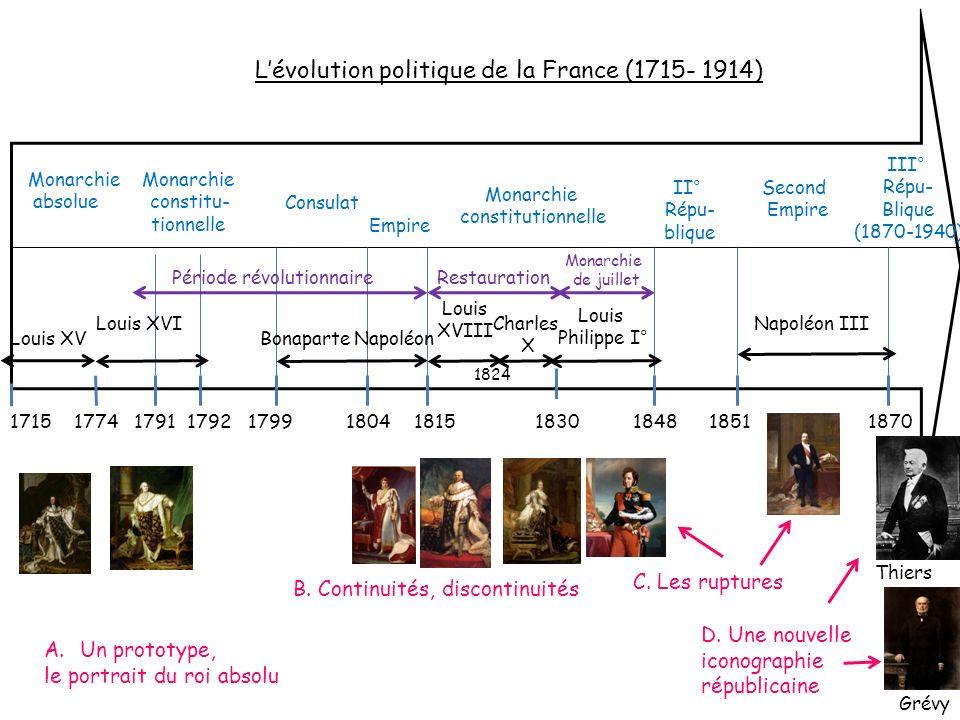 L'évolution politique de la France (1715- 1914)