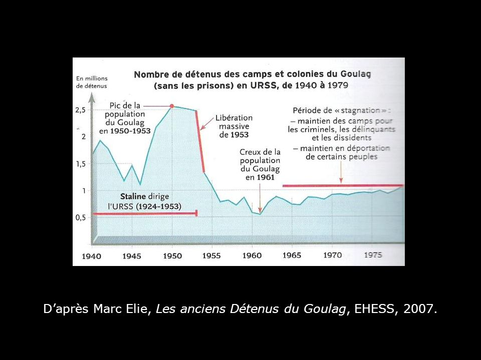 D'après Marc Elie, Les anciens Détenus du Goulag, EHESS, 2007.