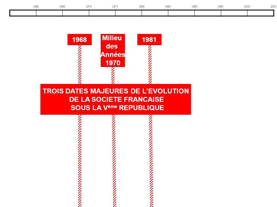 TROIS DATES MAJEURES DE L'EVOLUTION DE LA SOCIETE FRANCAISE