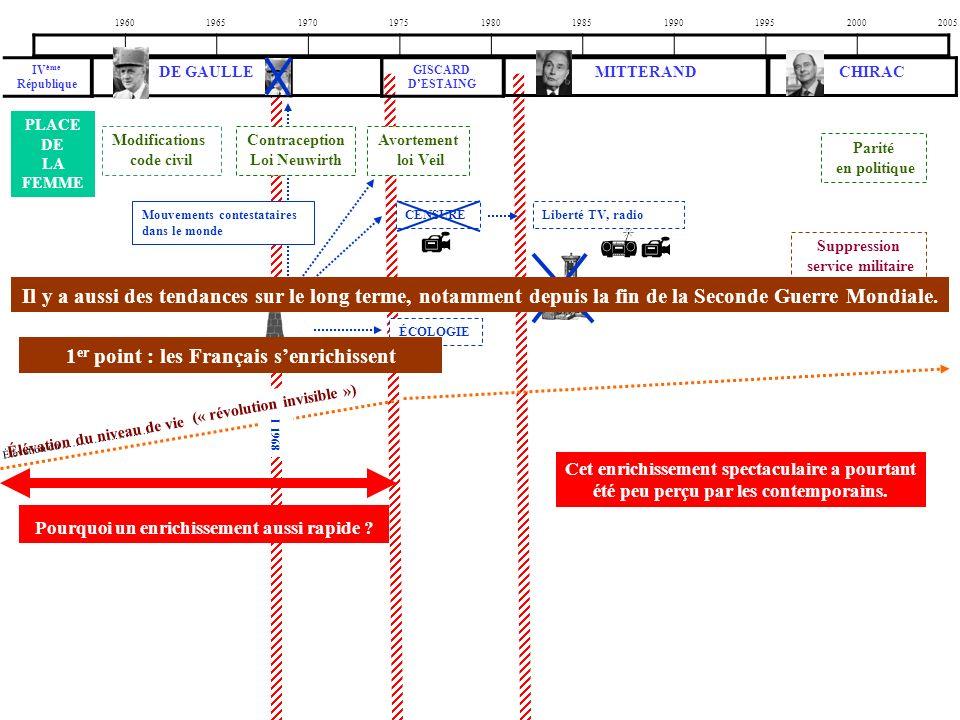 1960 1965. 1970. 1975. 1980. 1985. 1990. 1995. 2000. 2005. IVème République. DE GAULLE. GISCARD D'ESTAING.