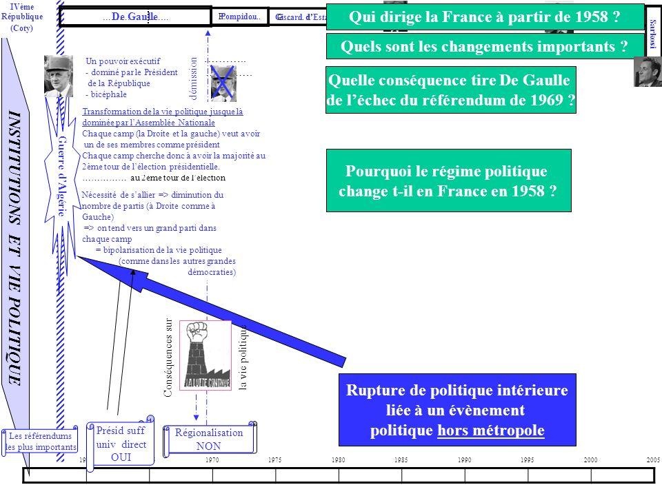 Qui dirige la France à partir de 1958