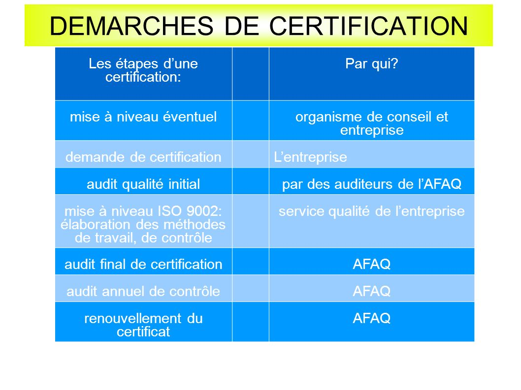 DEMARCHES DE CERTIFICATION
