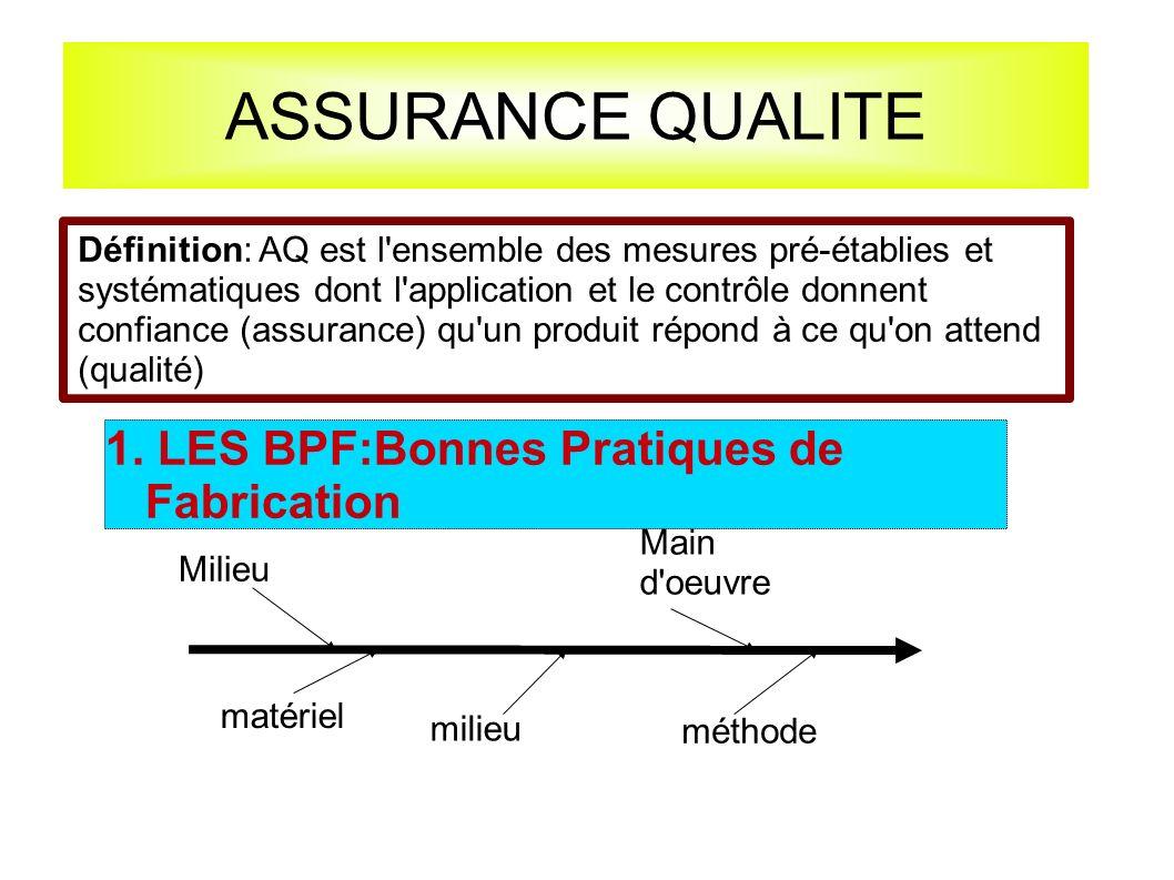 ASSURANCE QUALITE 1. LES BPF:Bonnes Pratiques de Fabrication