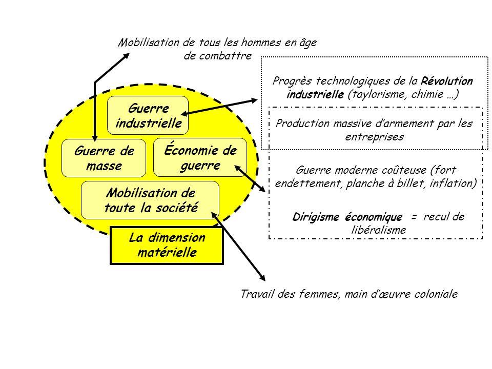 Mobilisation de toute la société La dimension matérielle