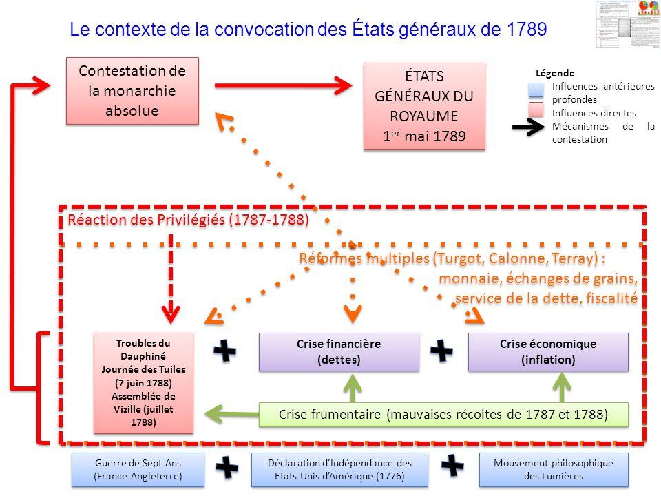Le contexte de la convocation des États généraux de 1789
