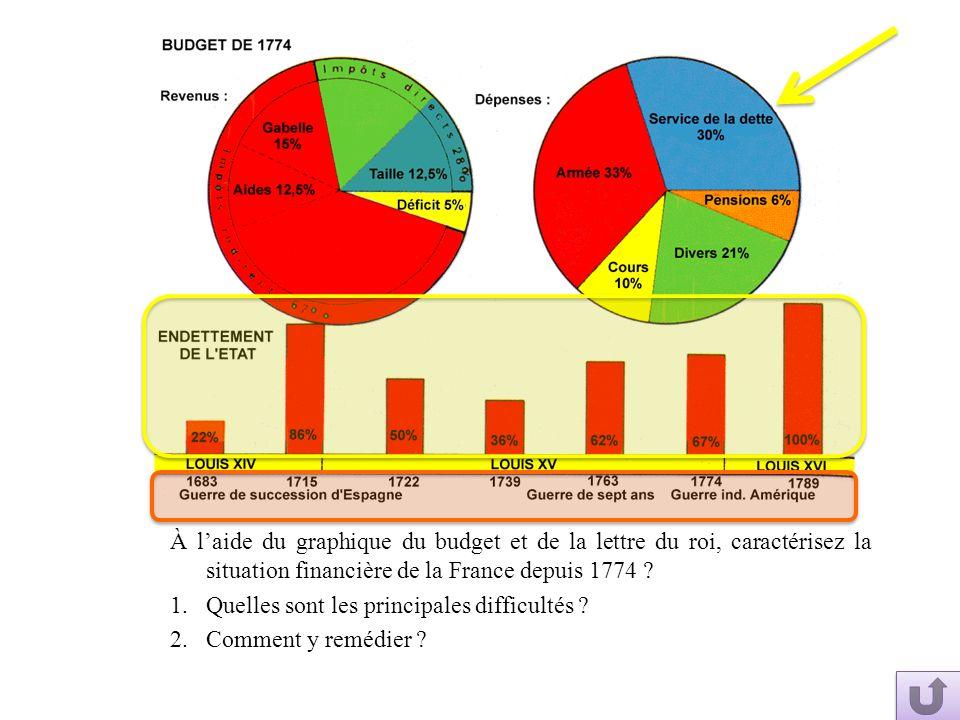À l'aide du graphique du budget et de la lettre du roi, caractérisez la situation financière de la France depuis 1774