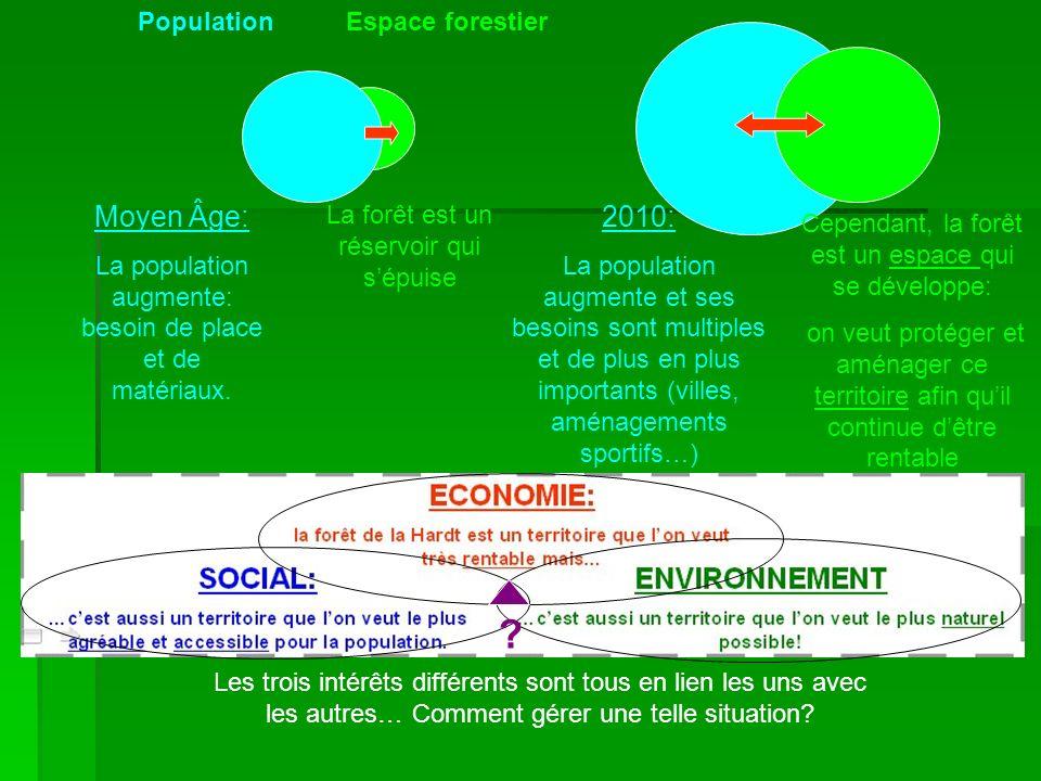Moyen Âge: 2010: Population Espace forestier