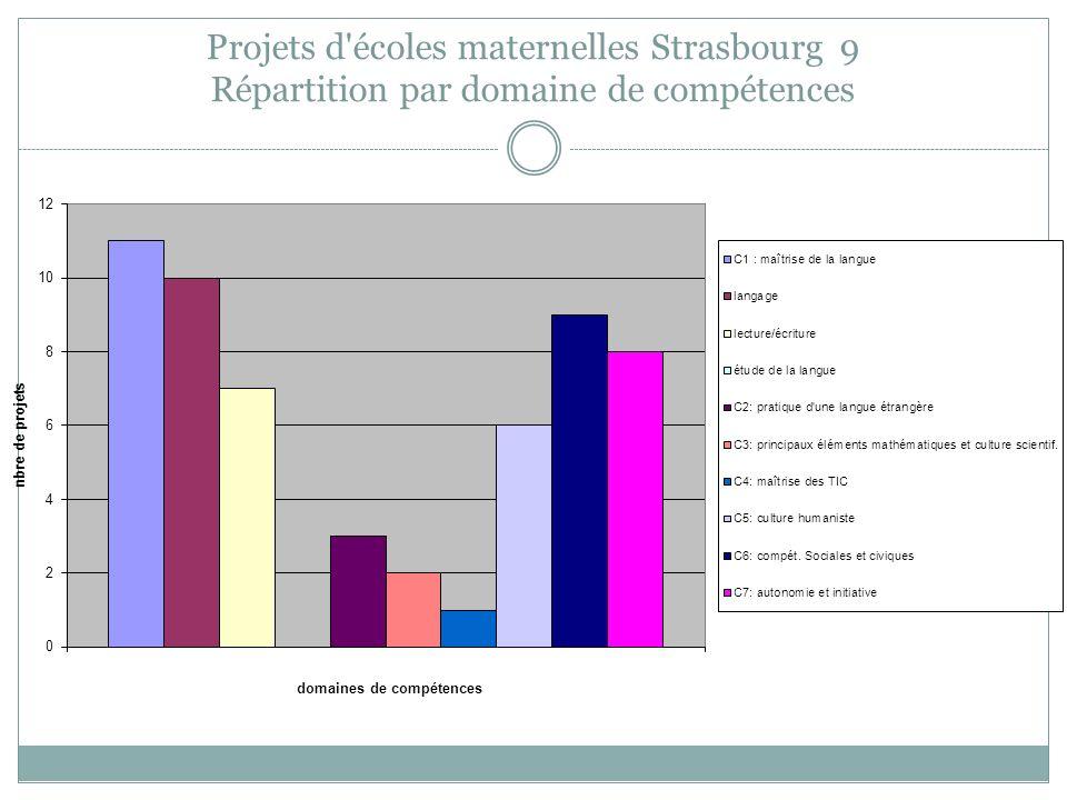 Projets d écoles maternelles Strasbourg 9 Répartition par domaine de compétences
