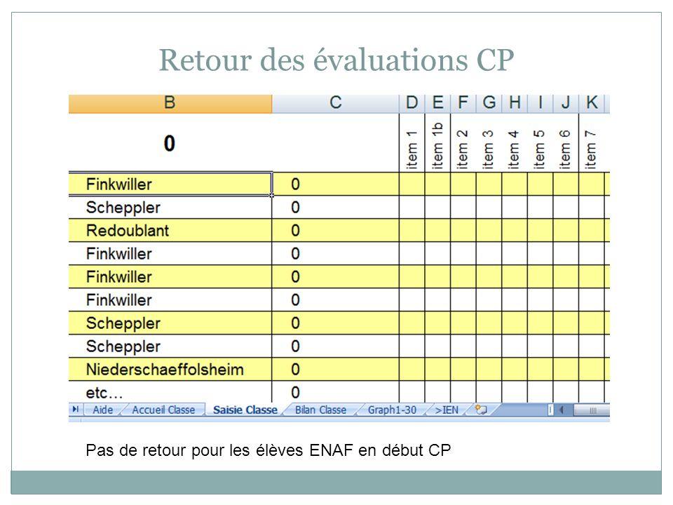 Retour des évaluations CP