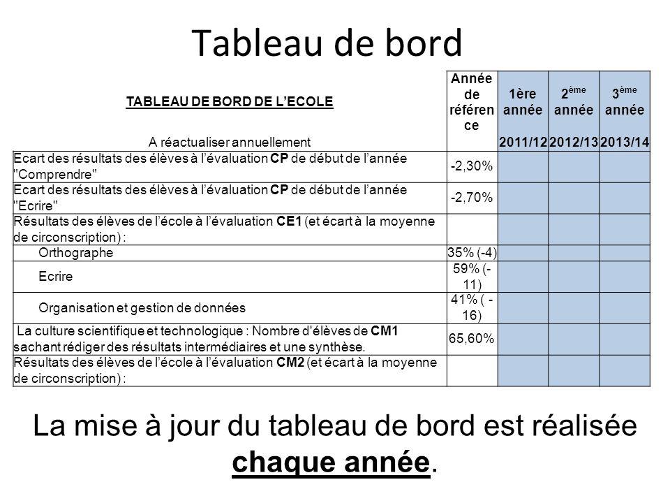 TABLEAU DE BORD DE L'ECOLE