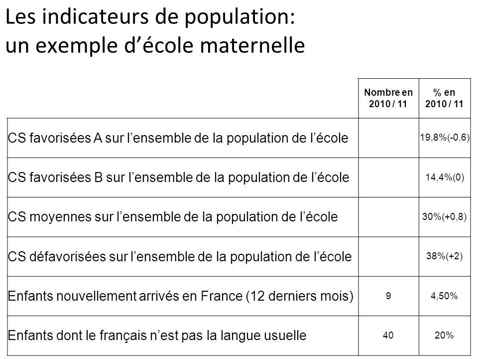 Les indicateurs de population: un exemple d'école maternelle