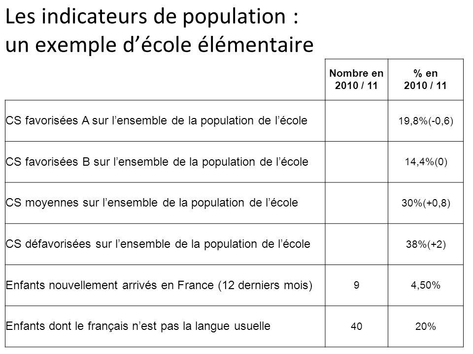 Les indicateurs de population : un exemple d'école élémentaire