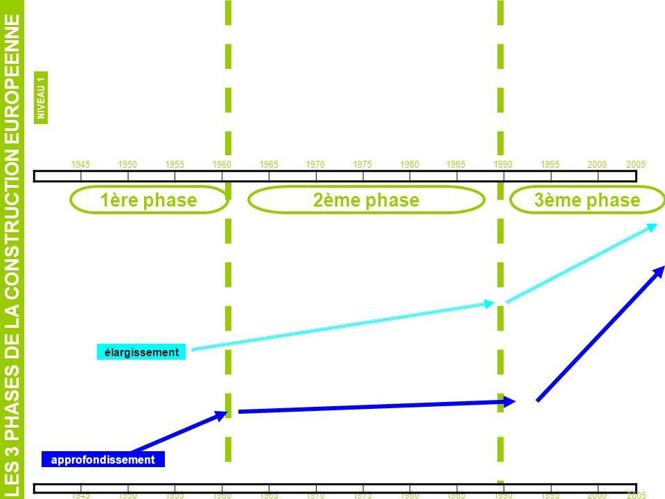 1ère phase 2ème phase 3ème phase
