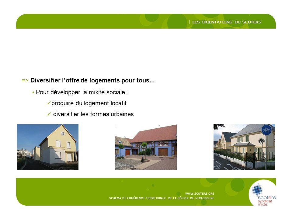 => Diversifier l'offre de logements pour tous...