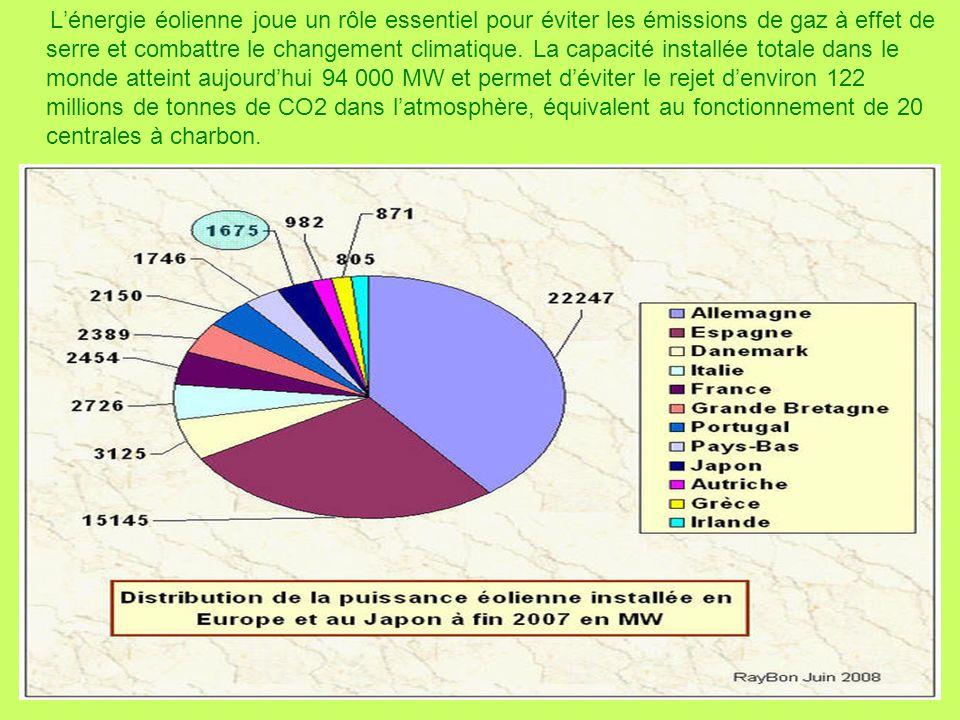 L'énergie éolienne joue un rôle essentiel pour éviter les émissions de gaz à effet de serre et combattre le changement climatique.