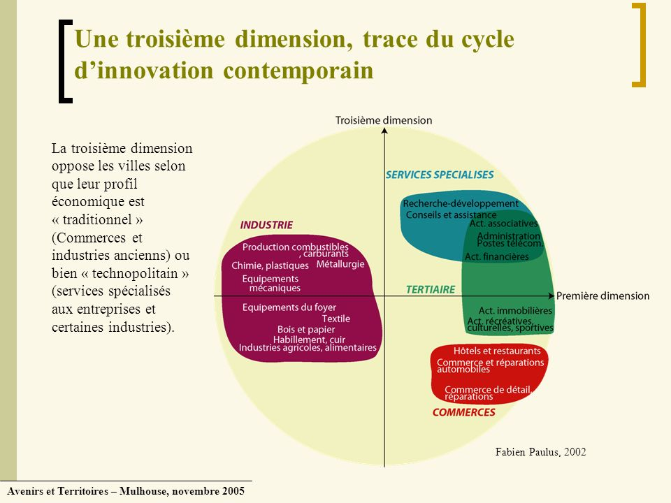 Une troisième dimension, trace du cycle d'innovation contemporain