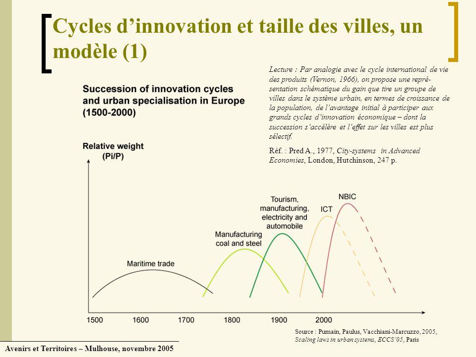Cycles d'innovation et taille des villes, un modèle (1)