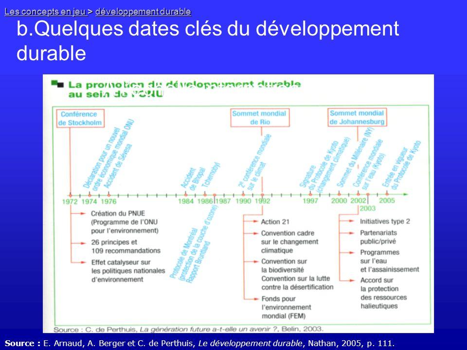 b.Quelques dates clés du développement durable