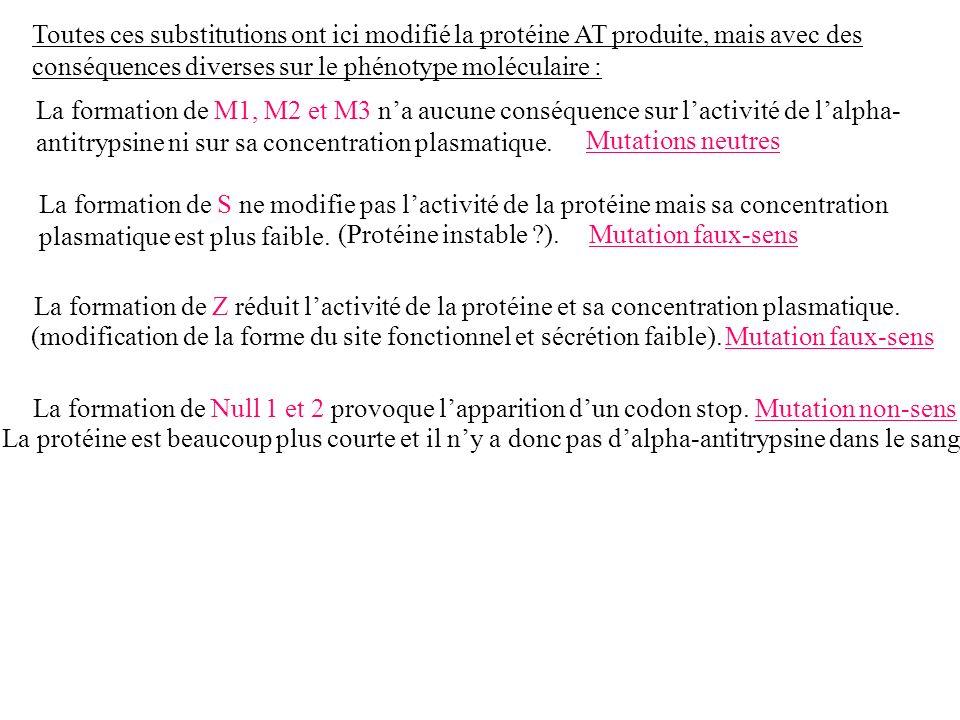 Toutes ces substitutions ont ici modifié la protéine AT produite, mais avec des conséquences diverses sur le phénotype moléculaire :