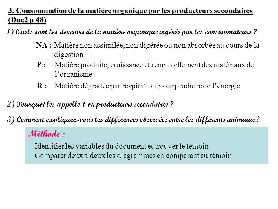 3. Consommation de la matière organique par les producteurs secondaires