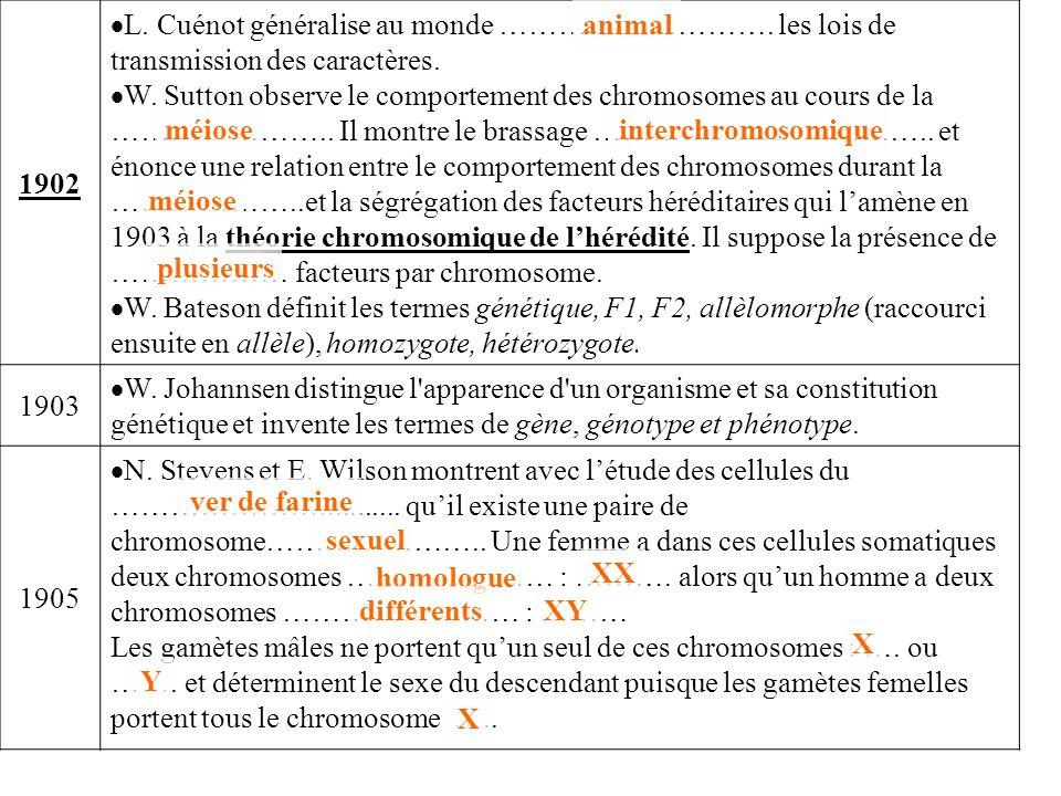 1902 L. Cuénot généralise au monde ………………………. les lois de transmission des caractères.
