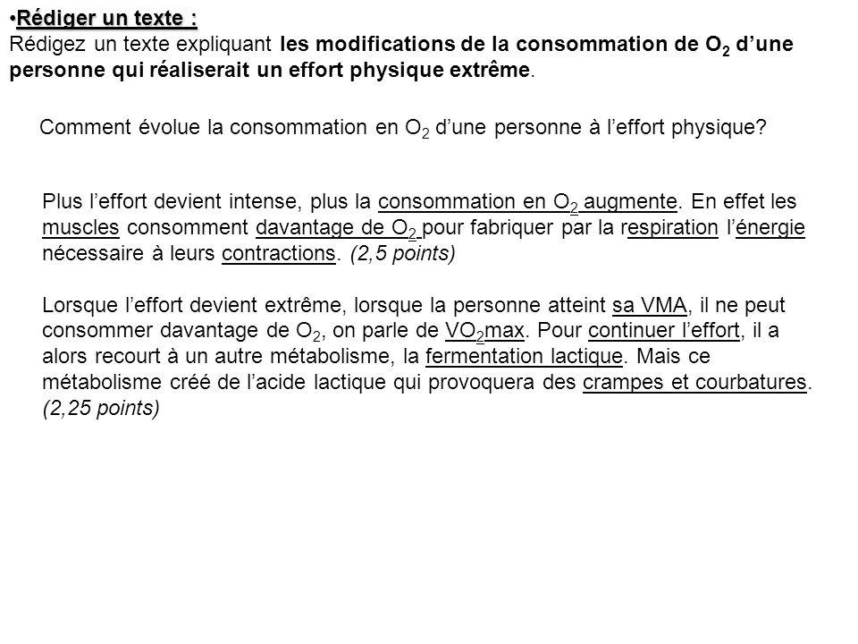 Rédiger un texte : Rédigez un texte expliquant les modifications de la consommation de O2 d'une personne qui réaliserait un effort physique extrême.
