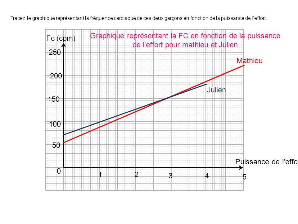 Tracez le graphique représentant la fréquence cardiaque de ces deux garçons en fonction de la puissance de l'effort.