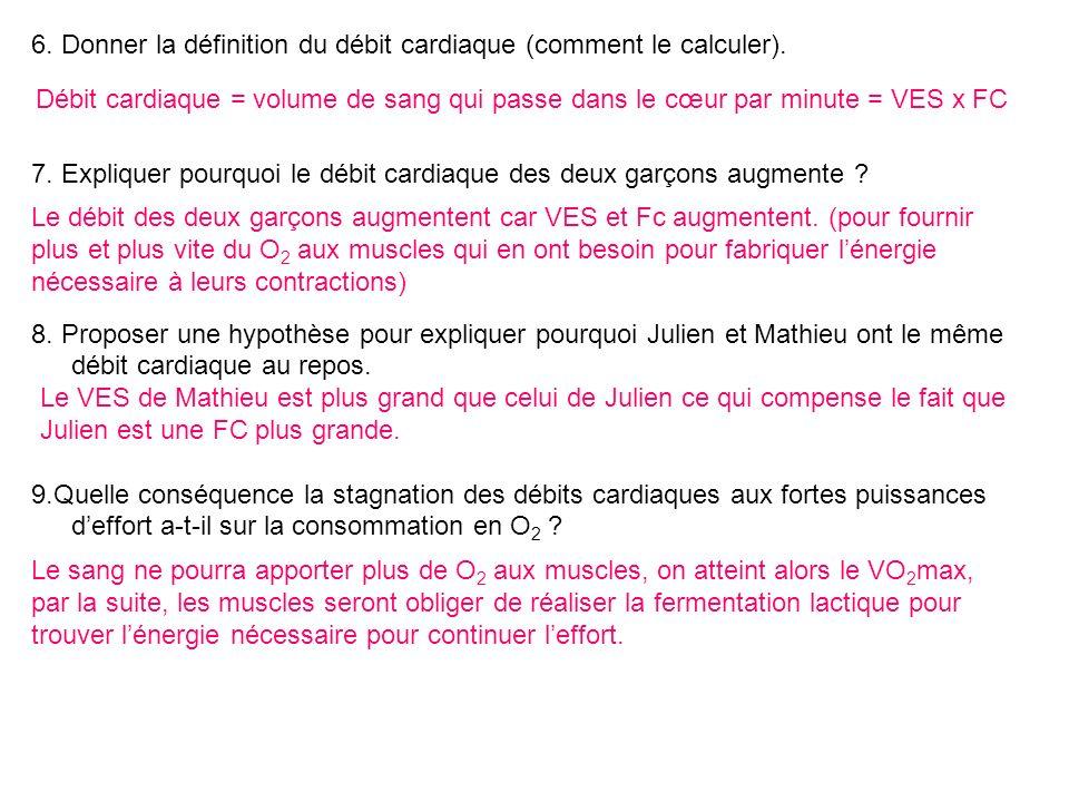 6. Donner la définition du débit cardiaque (comment le calculer).